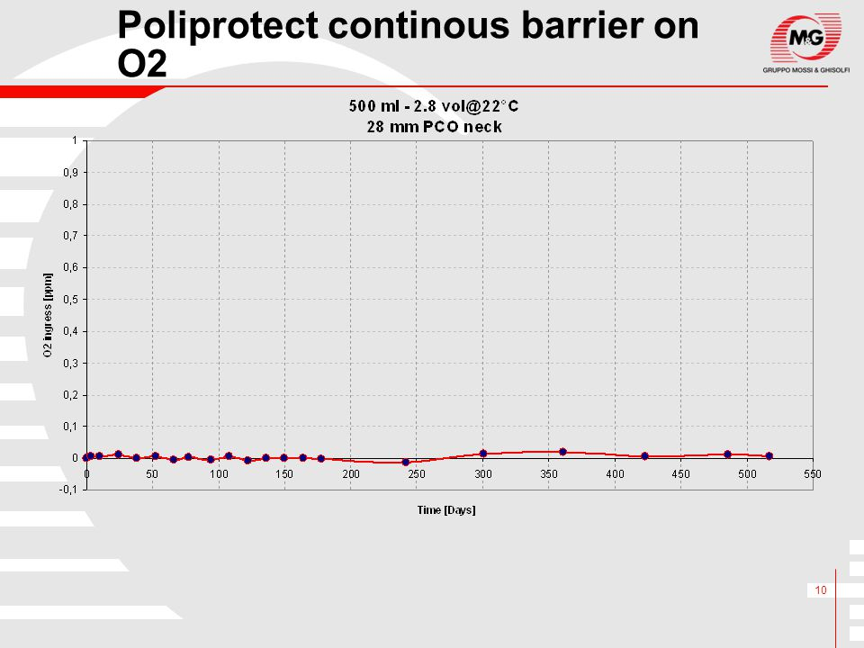Poliprotect continous barrier on O2