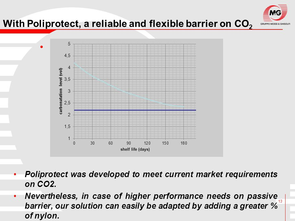 With Poliprotect, a reliable and flexible barrier on CO2
