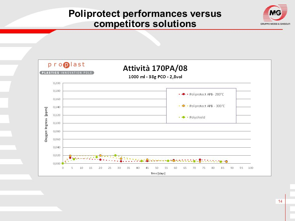 Poliprotect performances versus competitors solutions