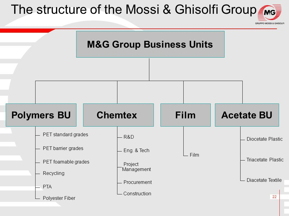 M&G Group Business Units