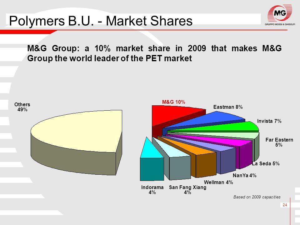 Polymers B.U. - Market Shares