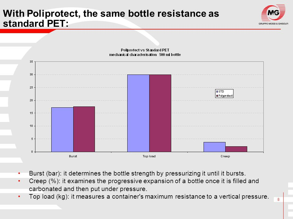 With Poliprotect, the same bottle resistance as standard PET: