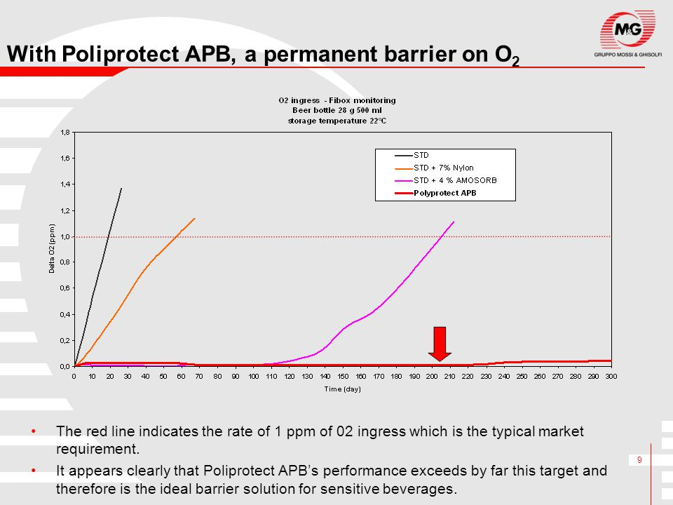 With Poliprotect APB, a permanent barrier on O2