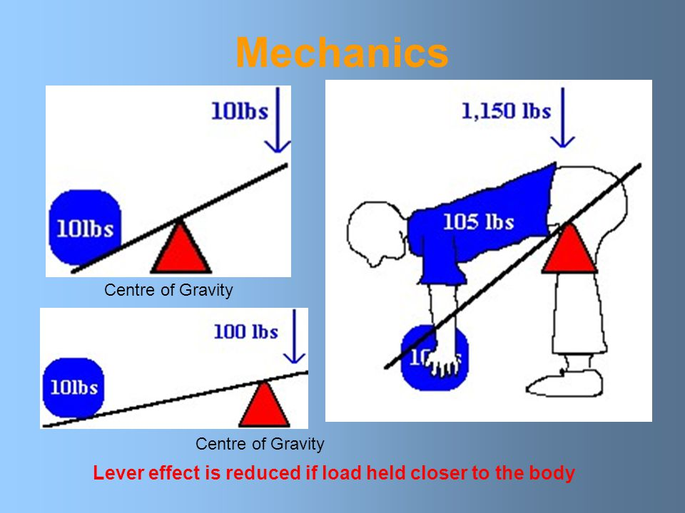 Mechanics Lever effect is reduced if load held closer to the body