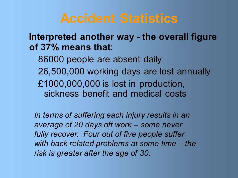 Accident Statistics Interpreted another way - the overall figure of 37% means that: 86000 people are absent daily.