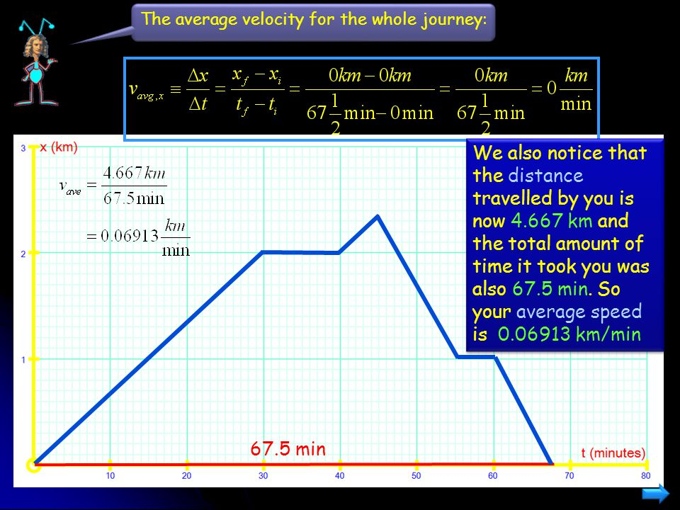 The average velocity for the whole journey: