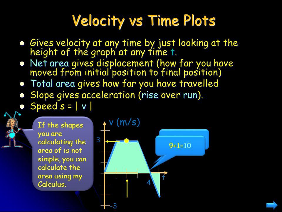 Velocity vs Time Plots Gives velocity at any time by just looking at the height of the graph at any time t.