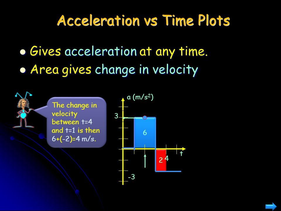Acceleration vs Time Plots