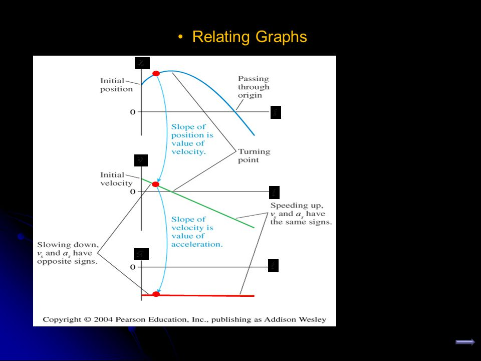 Relating Graphs