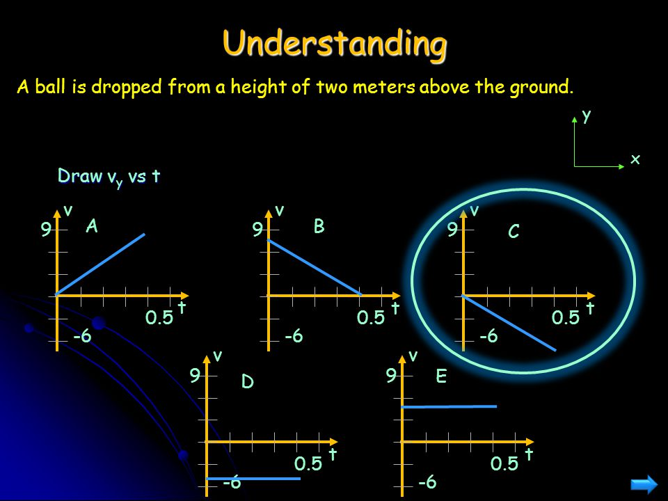Understanding A ball is dropped from a height of two meters above the ground. y. x. Draw vy vs t.