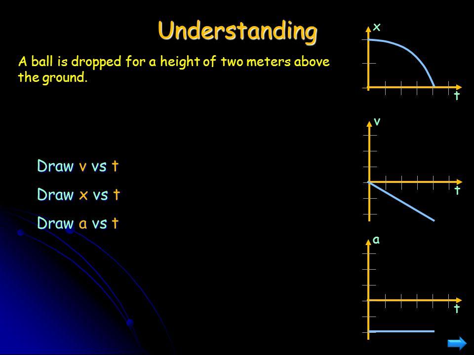 Understanding Draw v vs t Draw x vs t Draw a vs t x