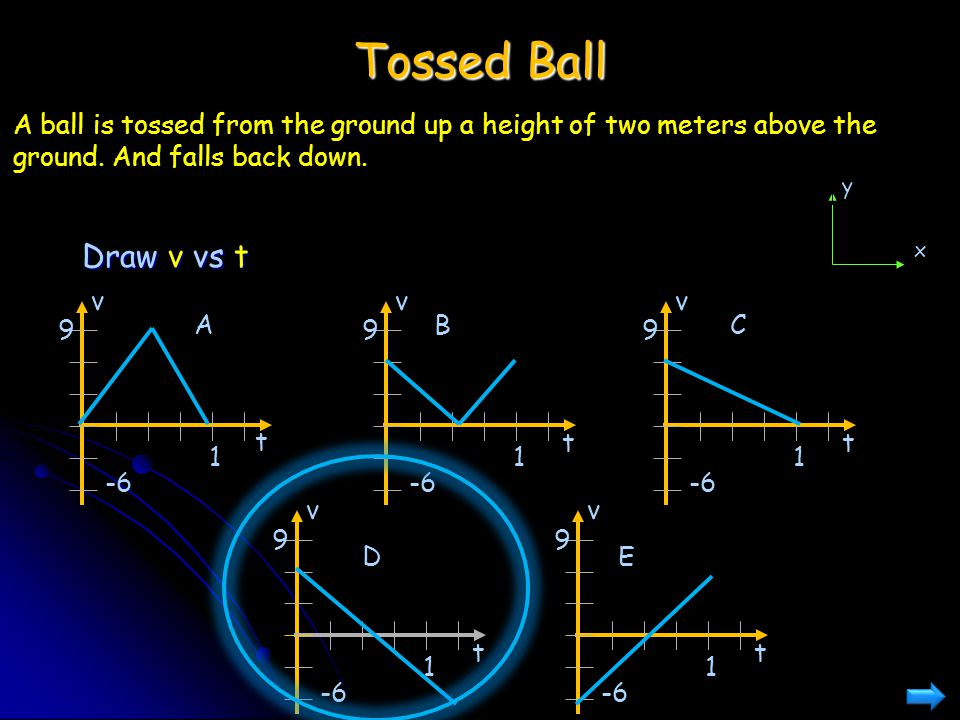 Tossed Ball A ball is tossed from the ground up a height of two meters above the ground. And falls back down.