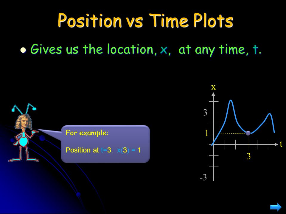 Position vs Time Plots Gives us the location, x, at any time, t. x 3 1