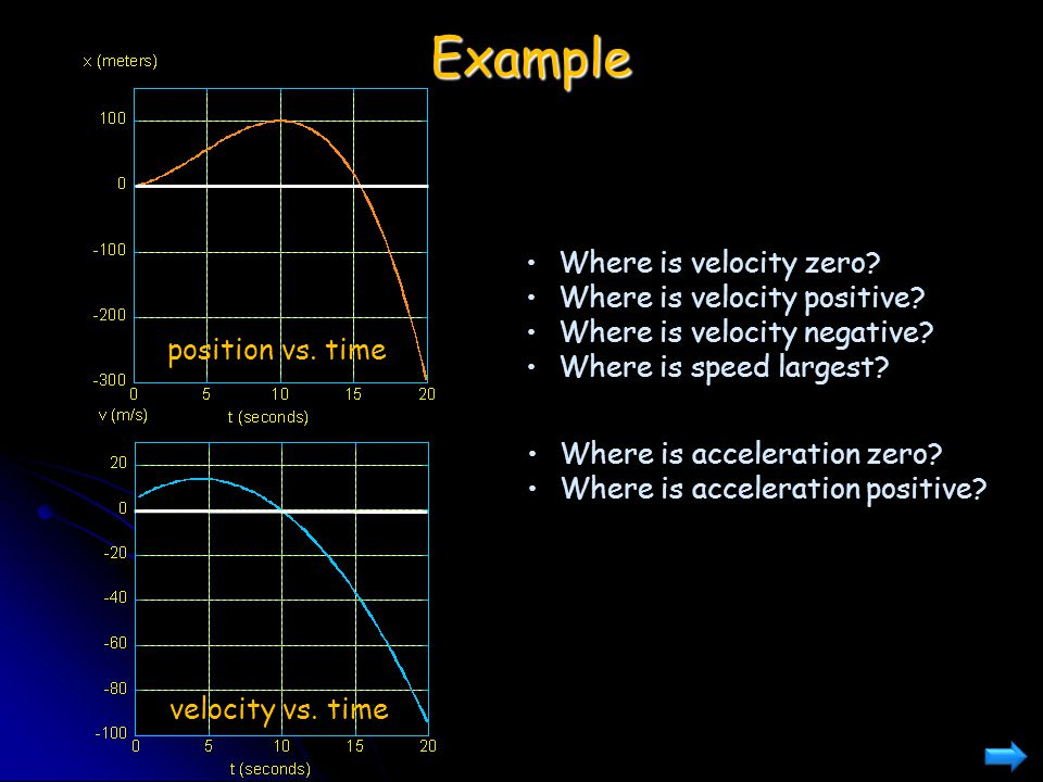 Example Where is velocity zero Where is velocity positive