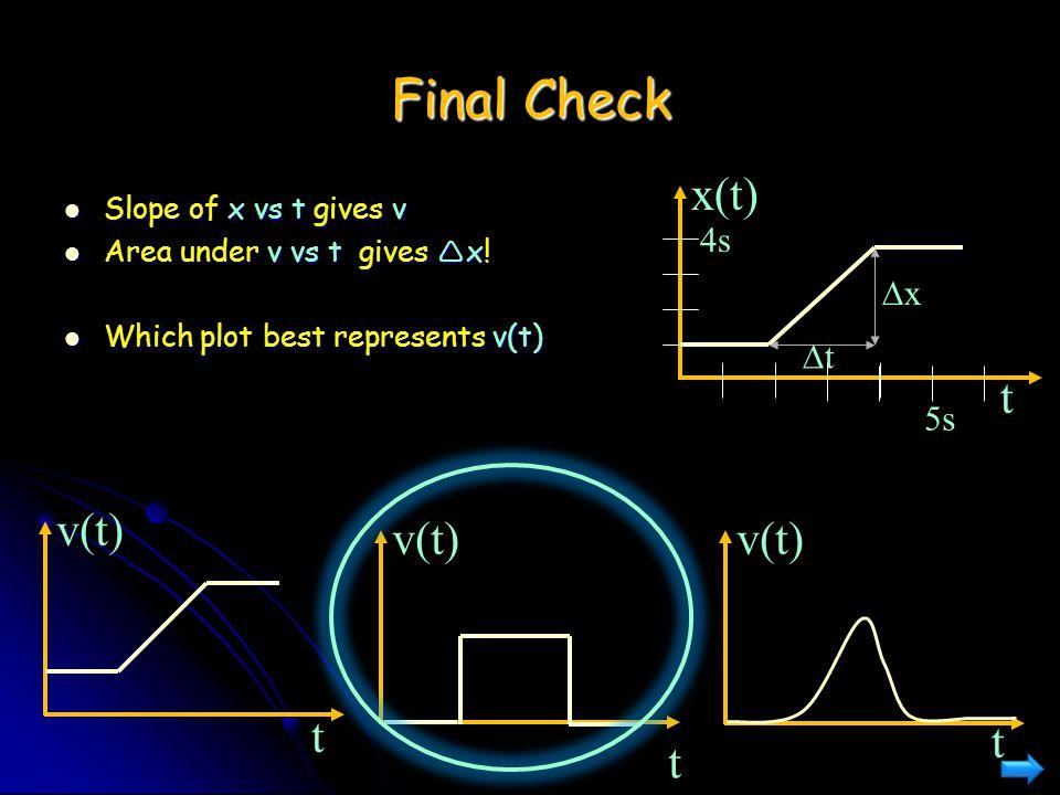 Final Check x(t) t v(t) v(t) v(t) t t t 4s Dx Dt 5s