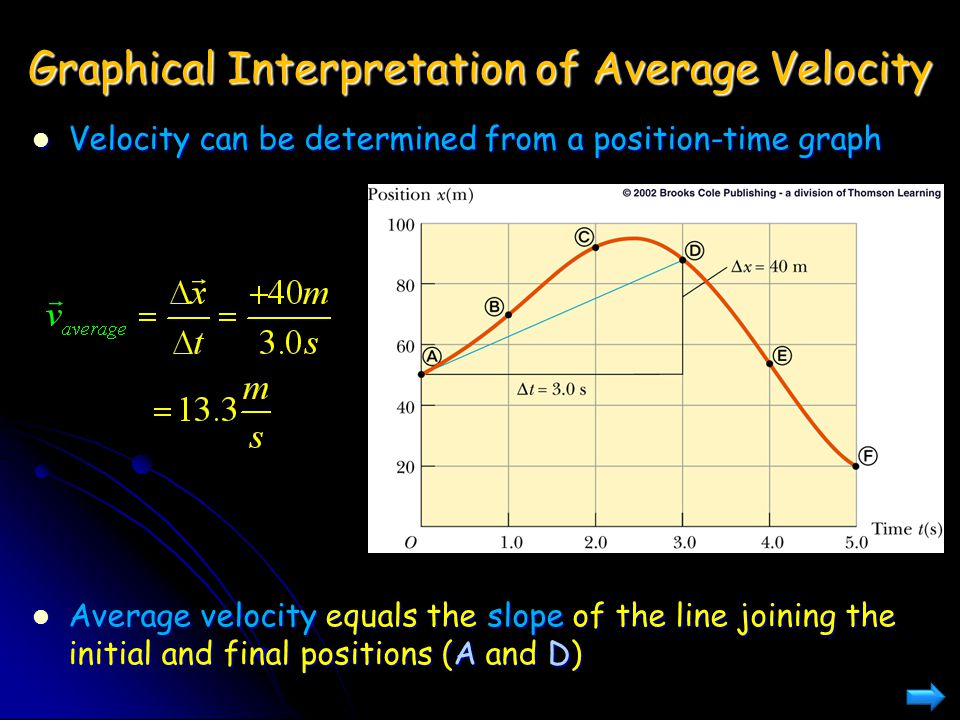 Graphical Interpretation of Average Velocity