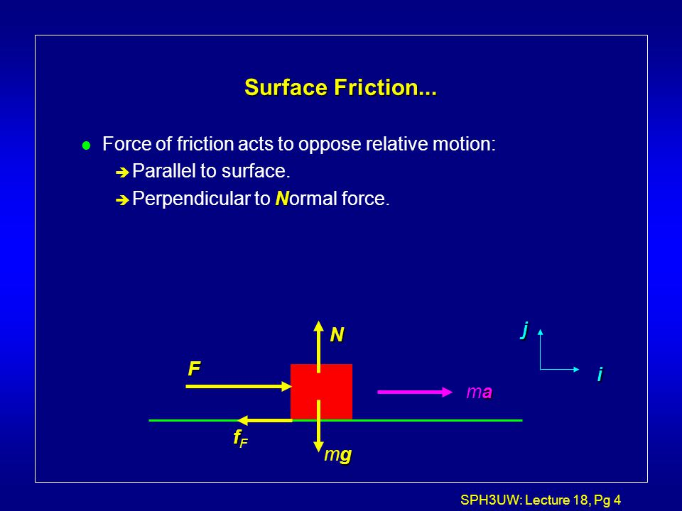 Surface Friction... Force of friction acts to oppose relative motion: