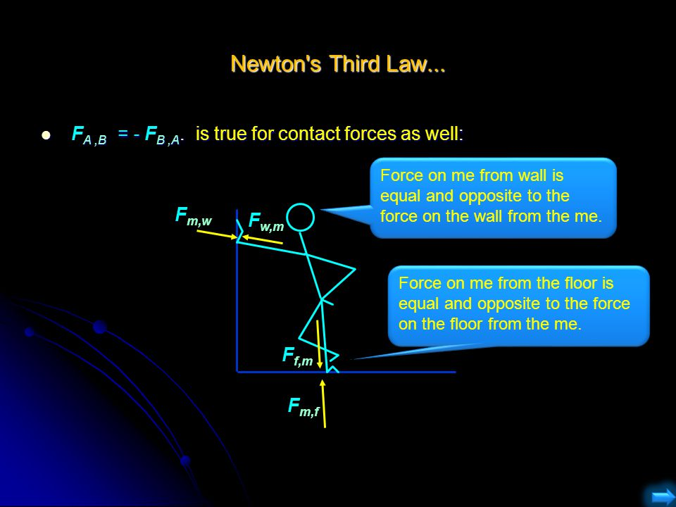 Newton s Third Law... FA ,B = - FB ,A. is true for contact forces as well: