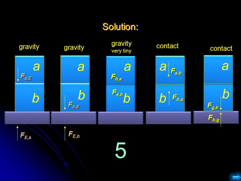 5 a b a b a b a b a b Solution: gravity gravity contact gravity