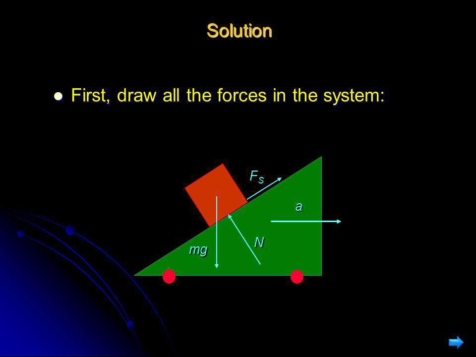 First, draw all the forces in the system: