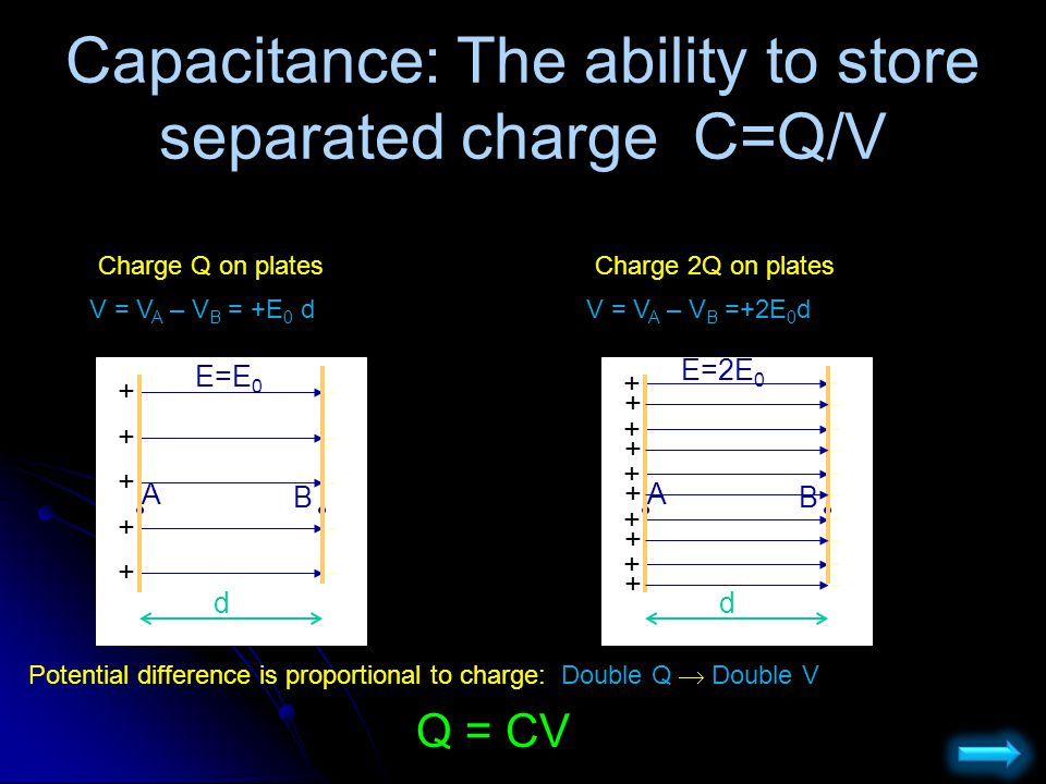 Capacitance: The ability to store separated charge C=Q/V
