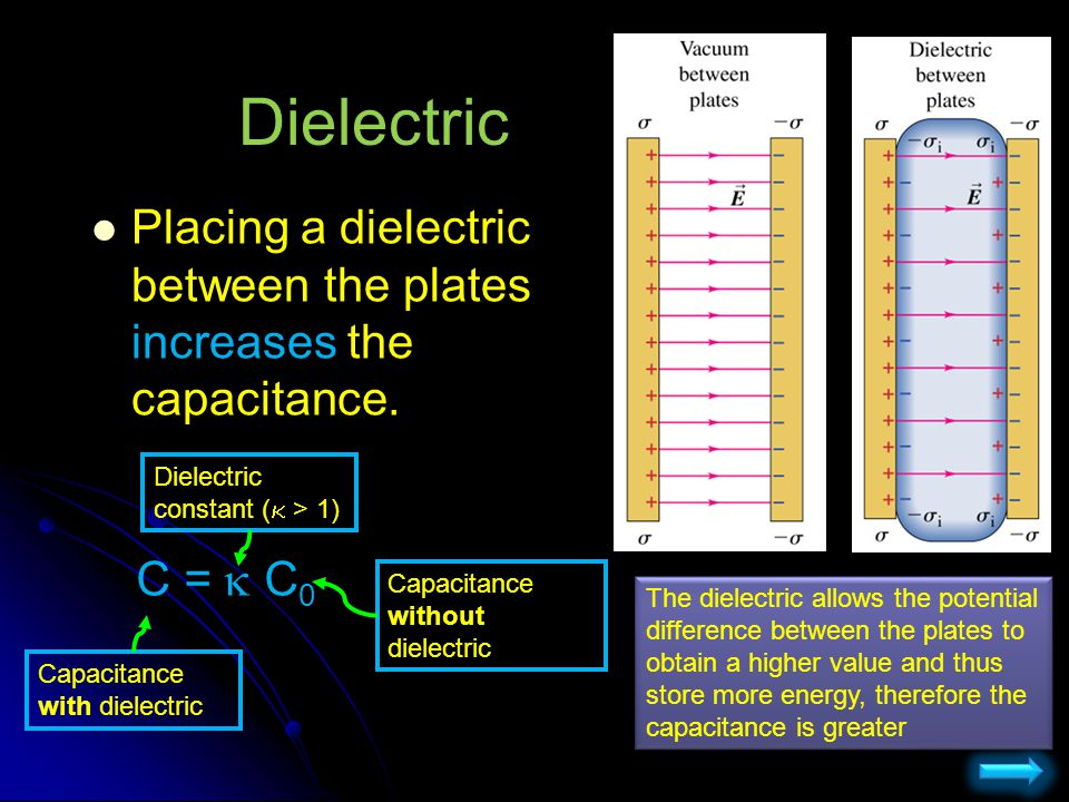 Dielectric Placing a dielectric between the plates increases the capacitance. Dielectric constant (k > 1)