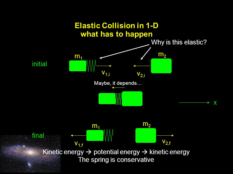 Elastic Collision in 1-D what has to happen