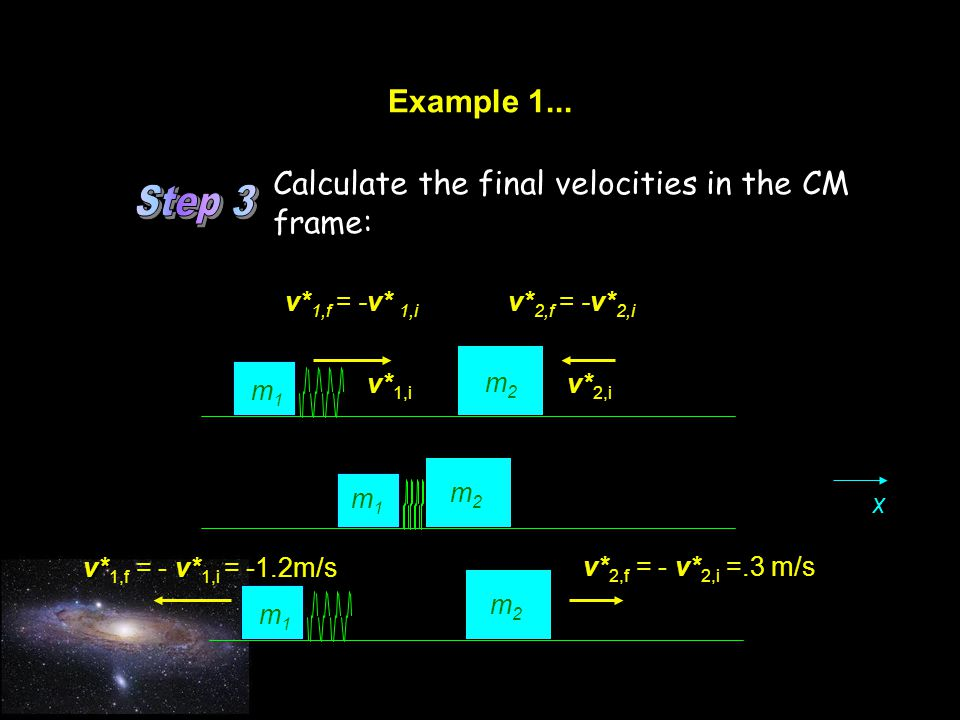 Step 3 Example 1... Calculate the final velocities in the CM frame: