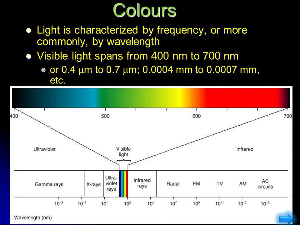 Colours Light is characterized by frequency, or more commonly, by wavelength. Visible light spans from 400 nm to 700 nm.