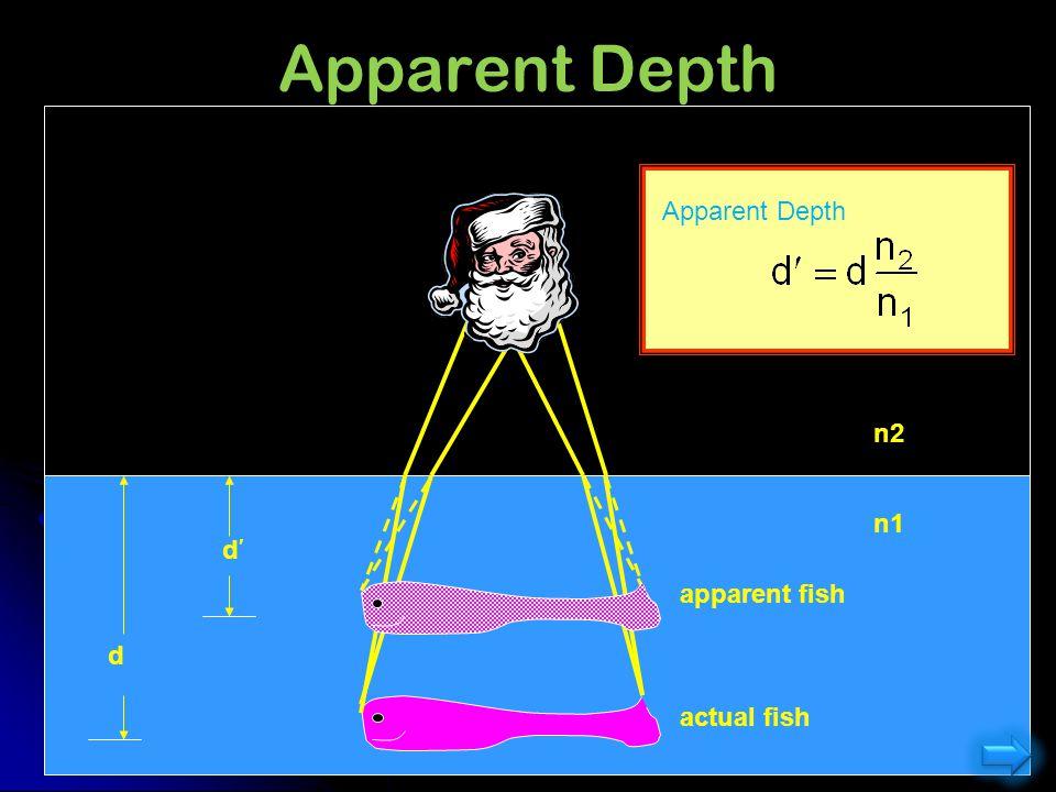 Apparent Depth Apparent depth: Apparent Depth n2 n1 d apparent fish d