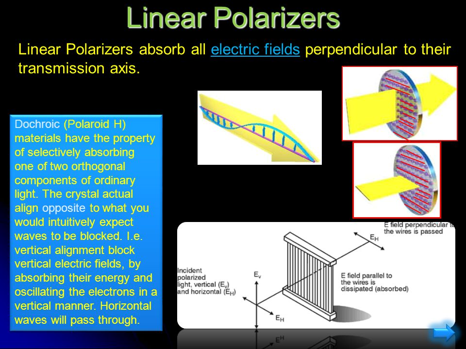 Linear Polarizers Linear Polarizers absorb all electric fields perpendicular to their transmission axis.