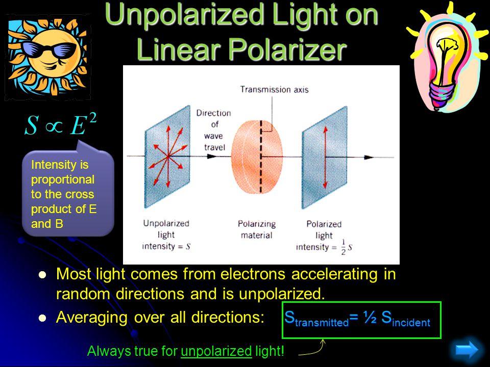Unpolarized Light on Linear Polarizer
