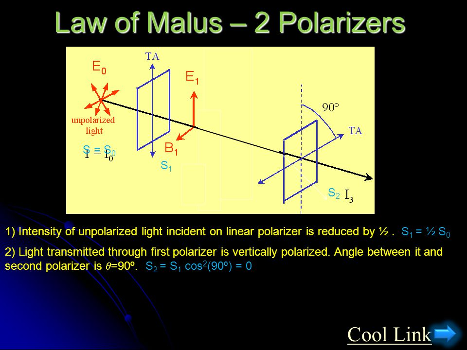 Law of Malus – 2 Polarizers