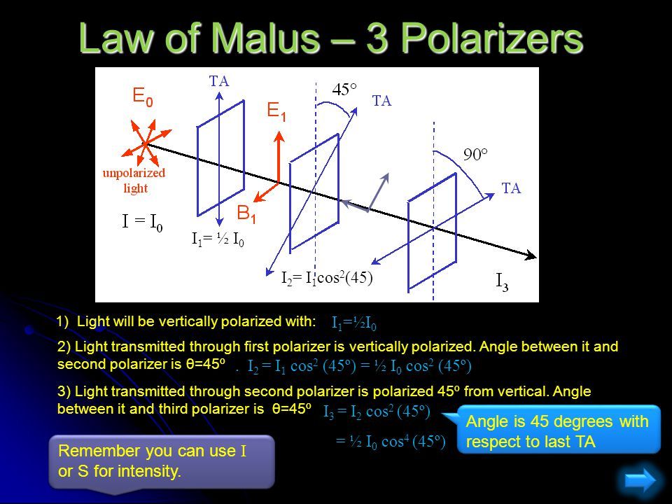 Law of Malus – 3 Polarizers