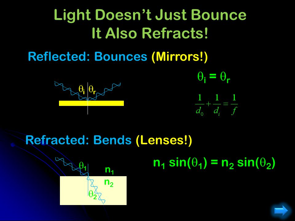 Light Doesn't Just Bounce It Also Refracts!