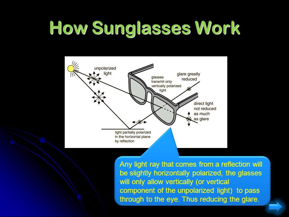 How Sunglasses Work