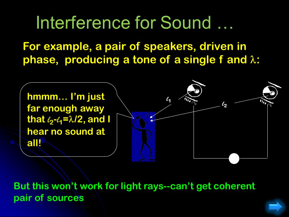Interference for Sound …