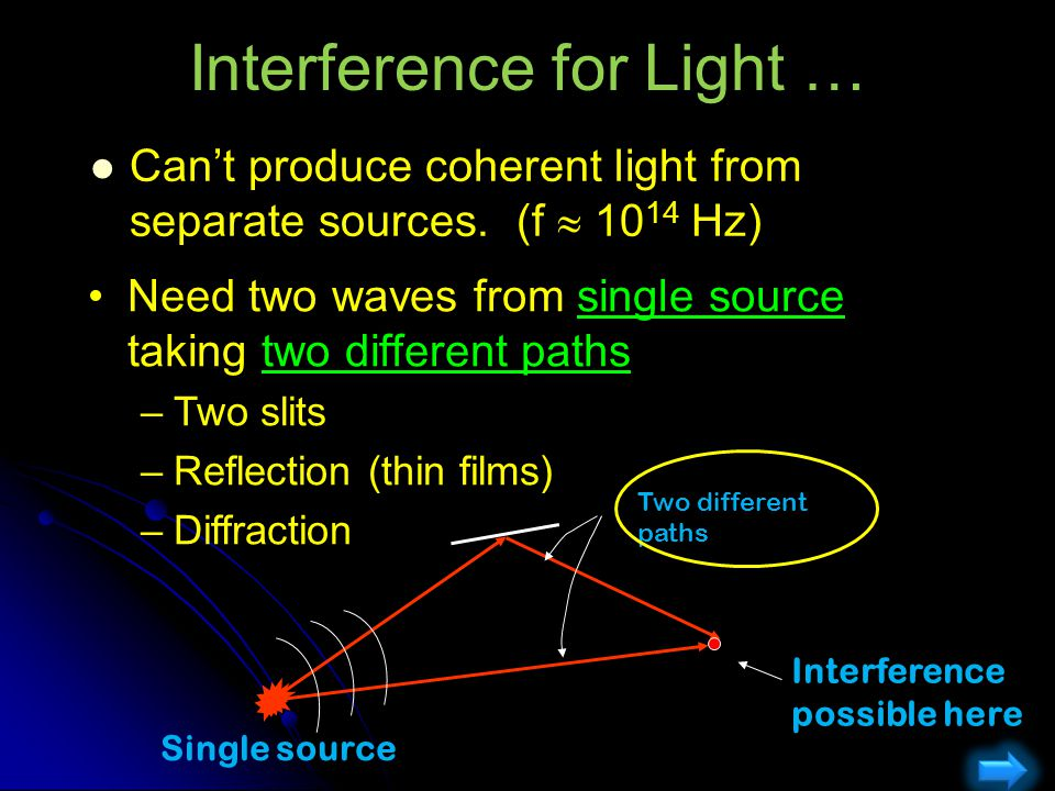 Interference for Light …