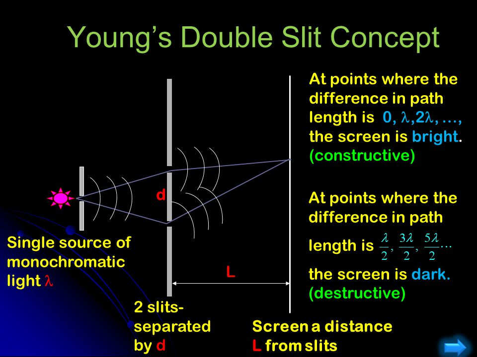 Young's Double Slit Concept