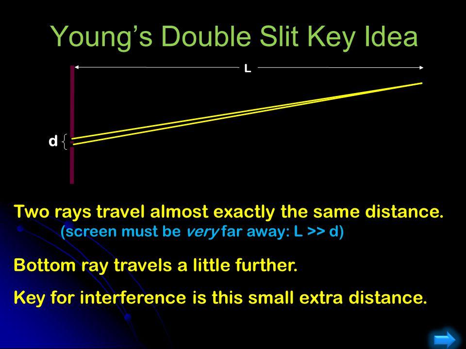Young's Double Slit Key Idea