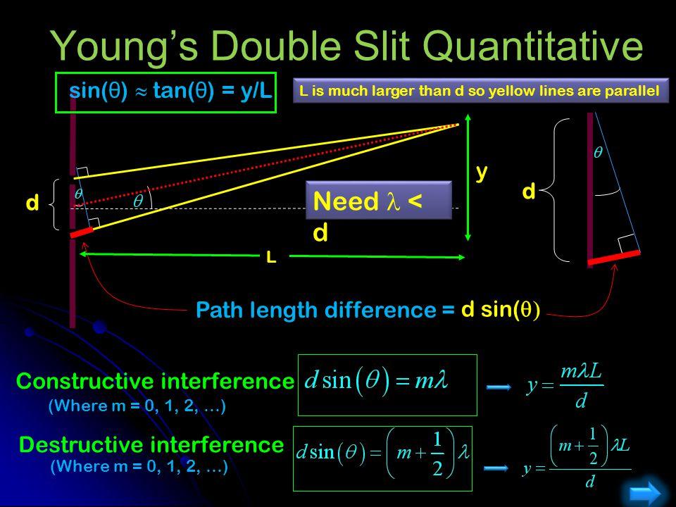 Young's Double Slit Quantitative