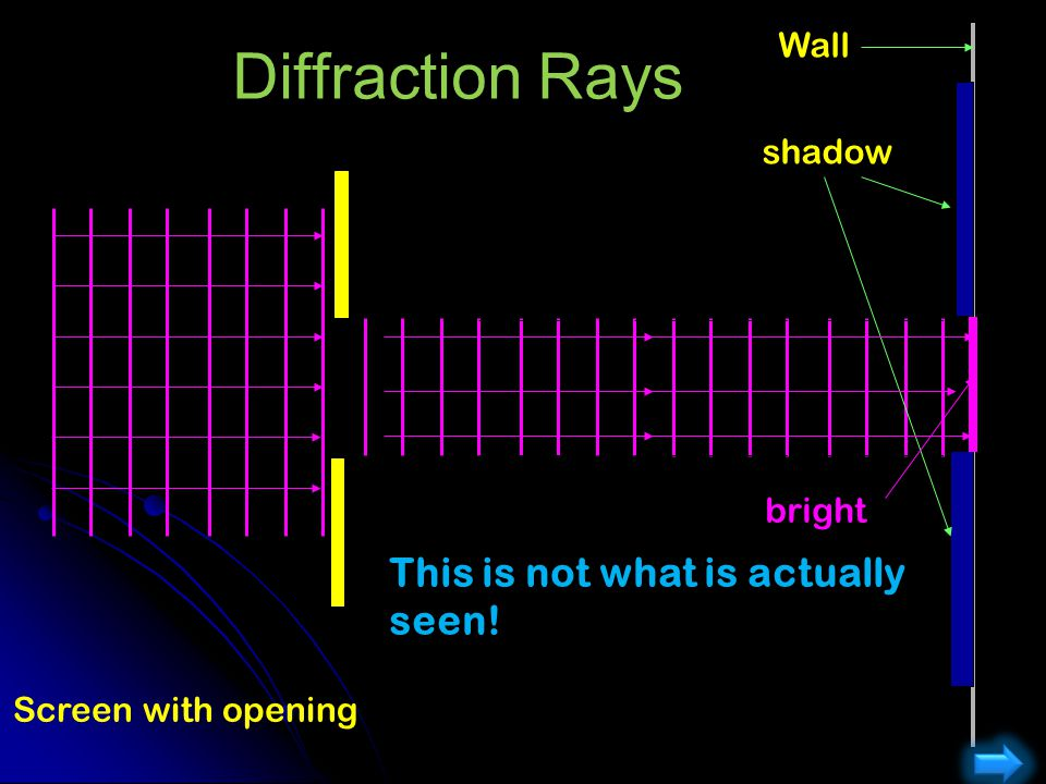 Diffraction Rays This is not what is actually seen! Wall shadow bright