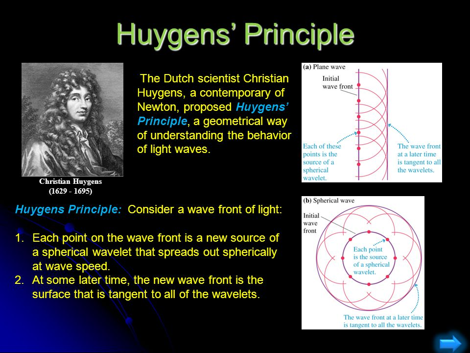 Huygens' Principle Christian Huygens. (1629 - 1695)