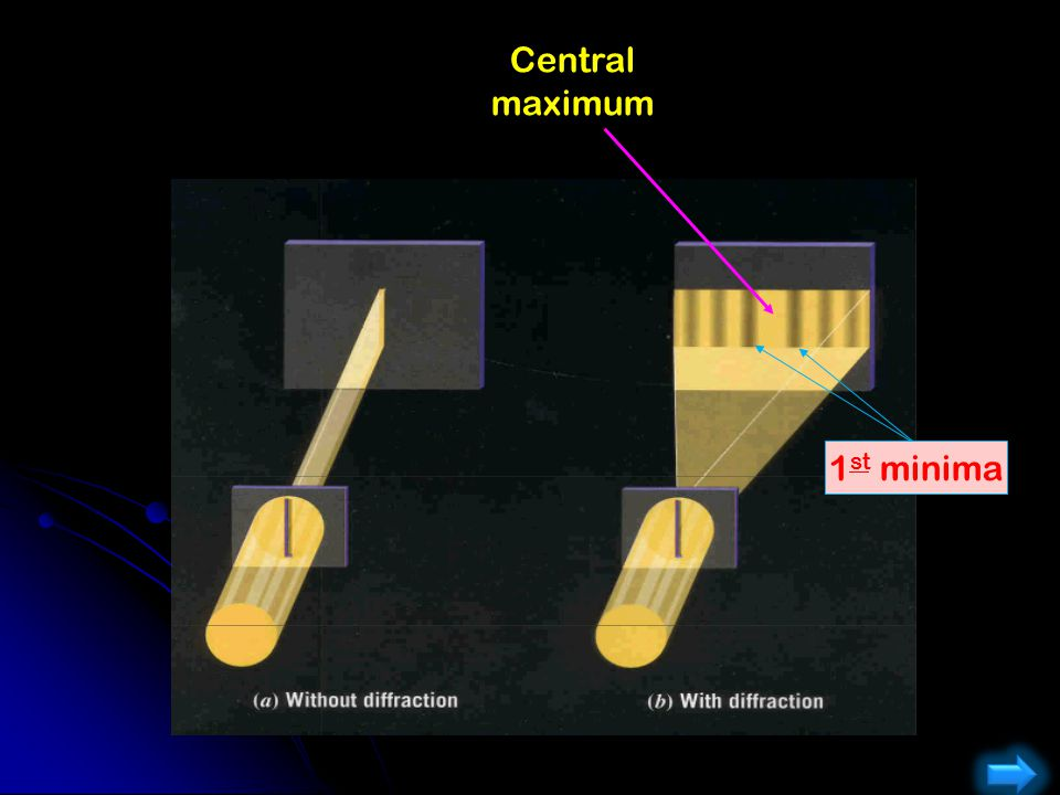 Central maximum 1st minima