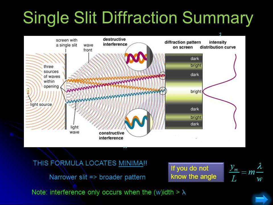 Single Slit Diffraction Summary