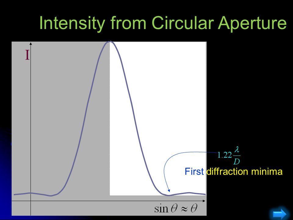 Intensity from Circular Aperture