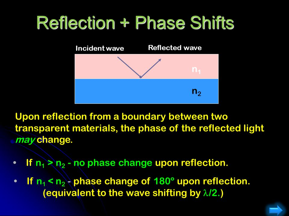 Reflection + Phase Shifts