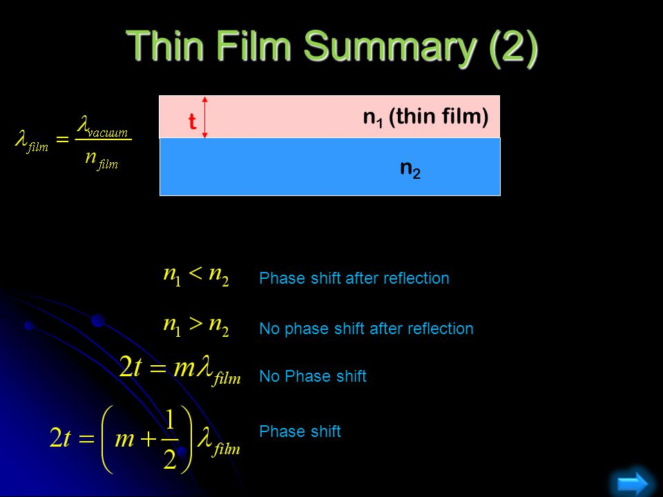 Thin Film Summary (2) n1 (thin film) t n2 Phase shift after reflection