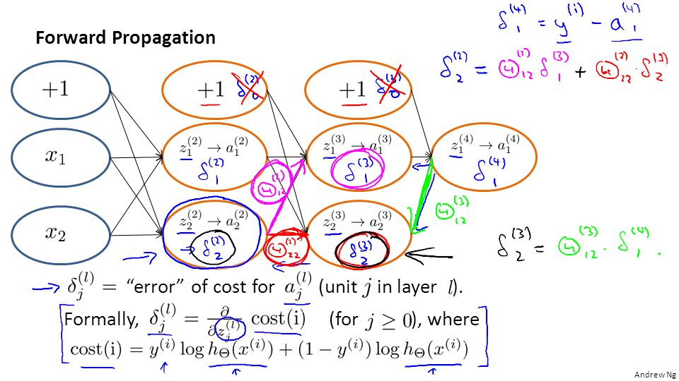 Forward Propagation error of cost for (unit in layer ).