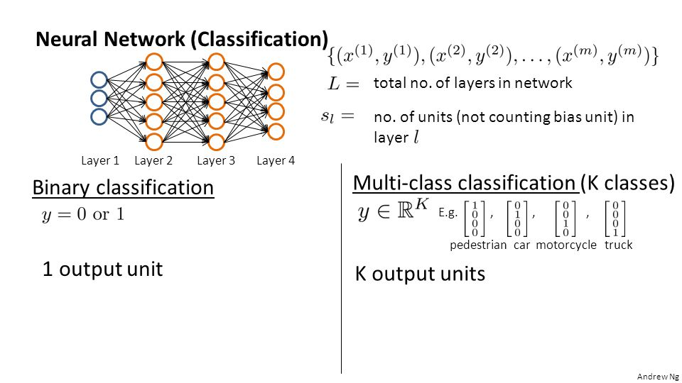 Multi-class classification (K classes)